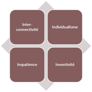 Culture Y : Inter-Connectivité Individualisme Impatience Inventivité