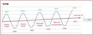 Les cycles de Kondratiev et nouvelles technologies - Cycles majeurs et innovation - Extrait de Management et économie du savoir, p.71 (Carluer, 2009)