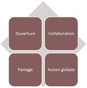 Ouverture, Collaboration, Partage, Action Globale : Wikinomics : Comment l'intelligence collaborative bouleverse l'économie