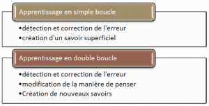 Apprentissage en simple boucle; apprentissage en double boucle, selon Chris Argyris, « Quand la bonne communication fait obstacle à l'apprentissage », dans « Les Meilleurs Articles de la Harvard Business Review sur le management du savoir en pratique », Éditions d'Organisation, 2008