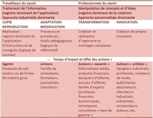 Classification des travailleurs du savoir en fonction de la nature de l'activité dominante (Bouchez, Le management invisible - Autour des travailleurs du savoir, 2008), p.23 et 29.