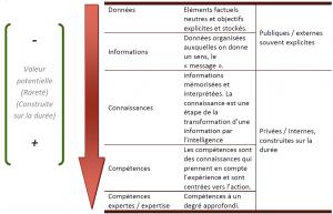 Le continuum de la construction et la valorisation du savoir : sauts cognitifs et accroissement de la valeur (Jean-Pierre Bouchez; 2008) Le management invisible, p.251