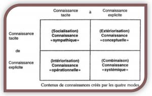 Contenu des connaissances créées par les 4 modes (socialisation, extériorisation, combinaison, intériorisation)