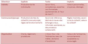 types de savoirs (explicite / tacite / implicite) en fonction du détenteur (individu / communauté / organisation)