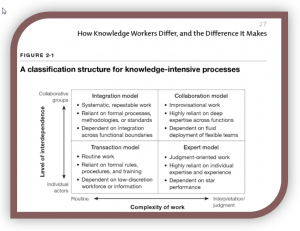 Classification des processus nécessitant du savoir - 4 modèles, selon Davenport (2005) Thinking of Living, p.27