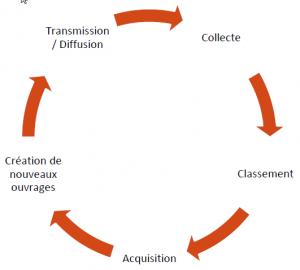 Collecte, Classement, Acquisition, Création de nouveaux ouvrages, Transmission diffusion