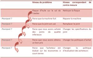 Méthode des 5 Pourquoi - Utilisé par TOYOTA dans la formation interne, repris de (Liker, 2009) Le modèle TOYOTA, 14 principes qui feront la réussite de votre entreprise, p.313.