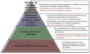 Le Modèle Toyota : 14 Principes - 4 catégories (Philosophie, Processus, Partenaires, Problèmes-Résolution)