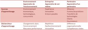 Sources et déclencheurs de l'apprentissage - (Carluer, 2009) Management et économie du savoir, p.81 citant (F. Le Roy, 2000) – processus d'apprentissage organisationnel et partage de compétences à l'occasion d'une fusion