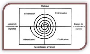 La spirale de création des savoirs : socialisation, extériorisation, combinaison, intériorisation