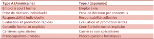 Comparaison des entreprises de type A (américaine) et J (japonaise) selon Ouchi et Jaeger (Mintzberg, 2010) Le management – Voyage au coeur des organisations p.410
